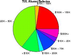 Tulane Mba Salary by The Tulane Of Louisiana Studentsreview