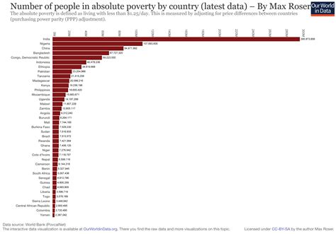 the growth delusion wealth poverty and the well being of nations books world poverty our world in data