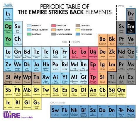 cos 礙 la tavola periodica tavola periodica de quot l impero colpisce ancora quot leganerd