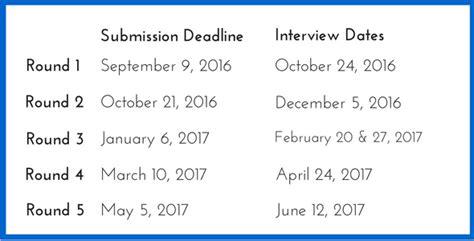Cambridge Mba Application Deadline by Cambridge Judge Mba Essay Tips Deadlines General