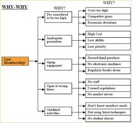 why why diagram template team leadership services