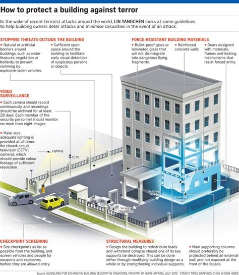 design guidelines for government buildings singapore news today mha to review safety guidelines of
