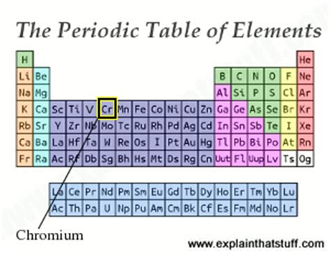 Chromium On Periodic Table by Chromium Metal An Introduction To The Element And Its Alloys