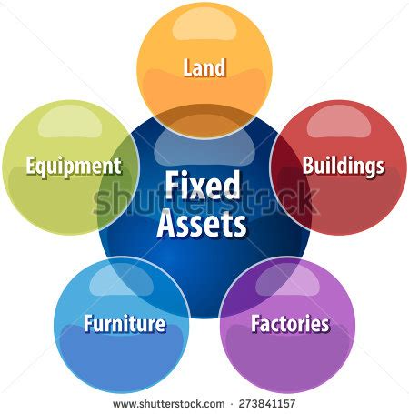 Business Asset Search Fixed Assets Stock Photos Images Pictures