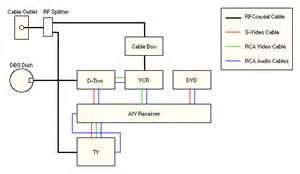 tivo wiring guide