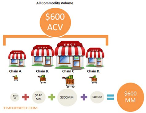 commodity volume what is acv timforrest