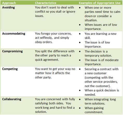 conflict management leadership 101 back to basics