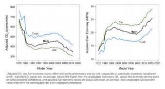 light duty automotive technology carbon dioxide emissions