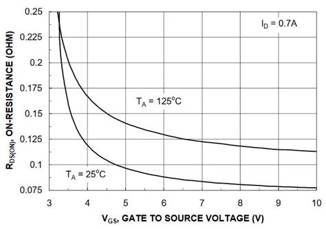 mosfet gs resistor mosfet gs resistor 28 images 7 answers how to use an enhancement mode n mosfet as a variable