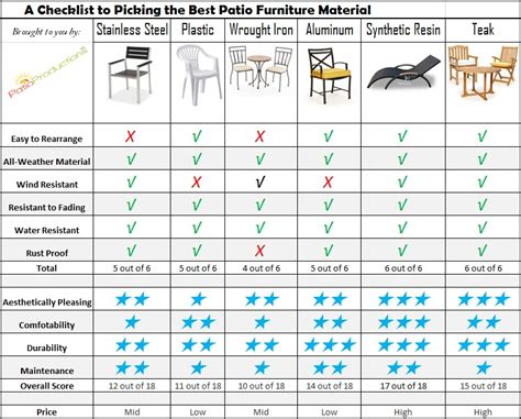 furnishing a house checklist how to choose the best material for outdoor furniture