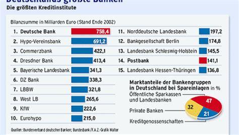 banken deutschland wettbewerb das nationale bankenspiel unternehmen faz