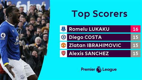 epl top scorer premier league scorers table brokeasshome com