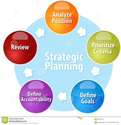 strategic planning cycle diagram strategic planning business diagram illustration stock