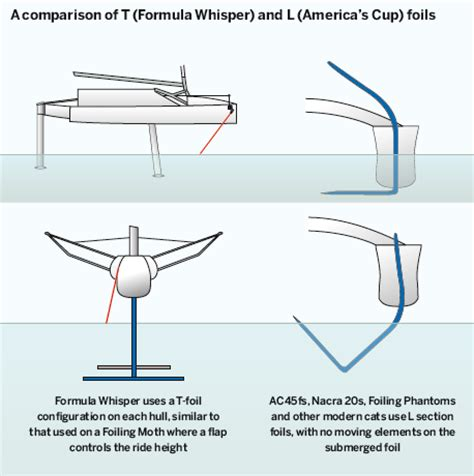 how does a catamaran ferry work the foiling phenomenon the history of foils yachting world