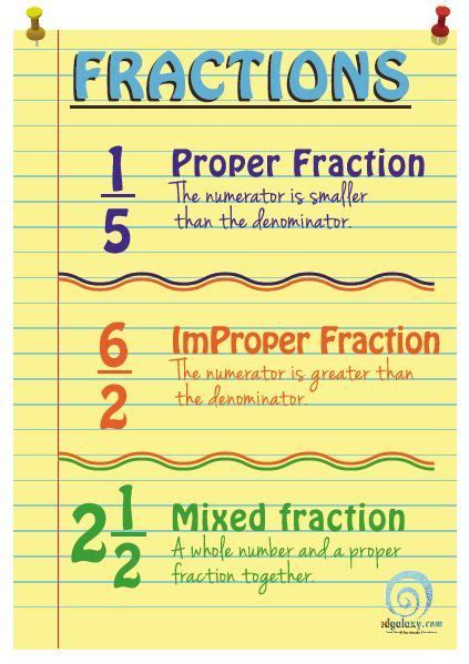 printable fraction poster understanding fractions poster math school and anchor