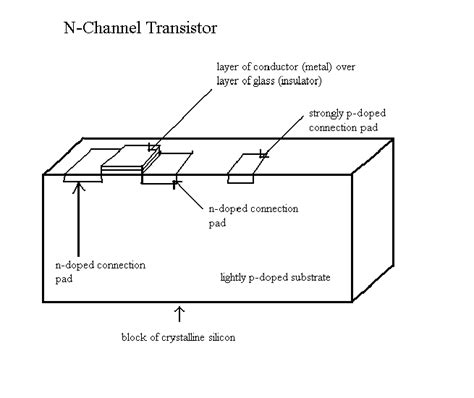fet transistor operation opinions on field effect transistor fet operation