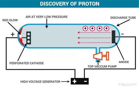 Discovered Proton by Proton Neutron Discovery History Chemistry Byju S