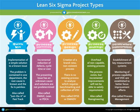 Rv House Plans 17 Best Six Sigma Black Belt Certification Images On