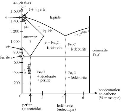 diagramme de phase acier inoxydable cause de la diff 233 rence d incandescence des m 233 taux