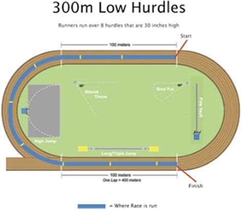 300 feet to meters hurdles and relays track and field