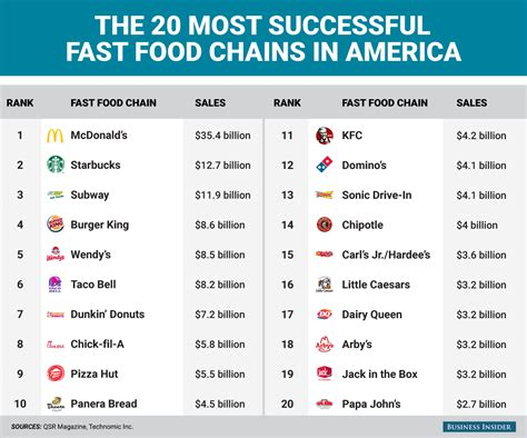 Indonesia Unite Graphic 5 the 20 fast food chains that rake in the most money