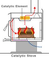 effective combustor t woodstove catalytic combustors tip for operating a catalytic appliance