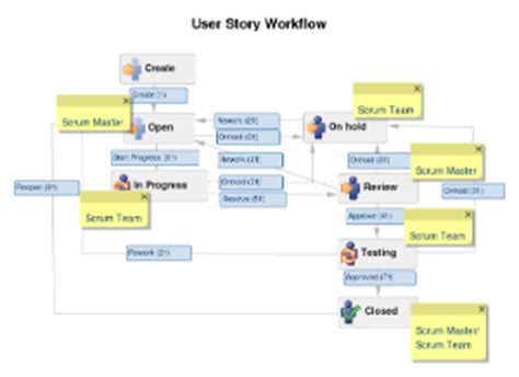 user story workflow addteq inc software project tracking using atlassian