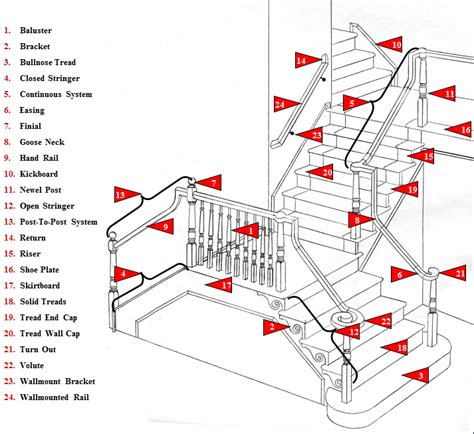 parts of a banister stair parts glossary of terms wood stairs