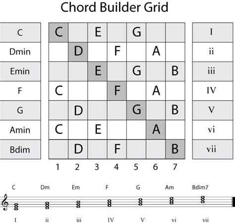 guiter formula picture 184 best bass scales pattern chords images on pinterest