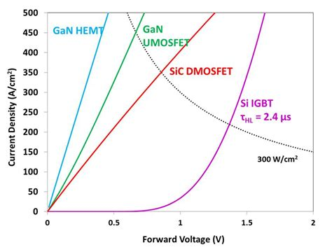 sic transistor high voltage sic transistor high voltage 28 images a novel high frequency silicon carbide static