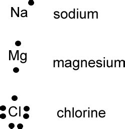 lewis dot diagram for magnesium the3chemiteers electron dot diagrams
