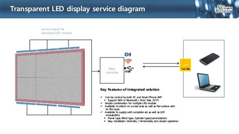 1 Silber Way Boston Ma 02215 7th Floor - lg transparent led display lg unveils transparent led