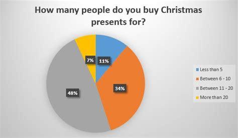 uk christmas spending habits survey results