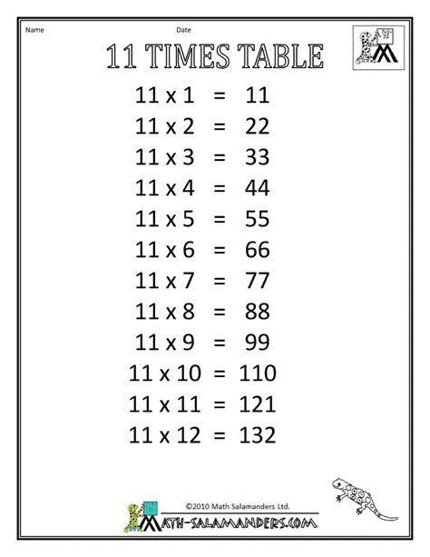 11 Times Table by Times Table Charts 7 12 Tables