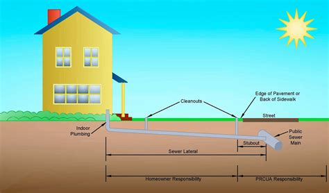 sewer line diagram sewer line diagram free engine image for user
