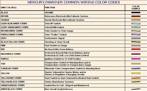 car wiring mercury colour codes honda outboard wiring