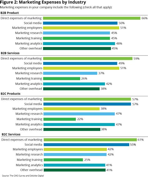 marketing budget marketing budgets vary by industry cmo today wsj