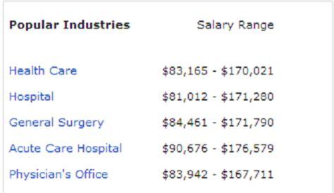 nurse anesthetist salary