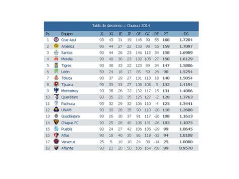2016 tabla de descenso futbol mexicano tabla de descenso en el futbol mexicano 2016 calendar
