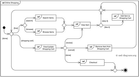 activity diagram maker activity diagram maker image collections how to guide