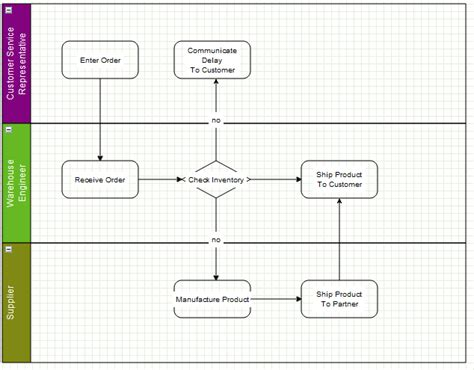 simple workflow diagram simple workflow simple workflow simple workflow diagram