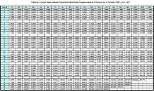 annuityf future value annuity factors table