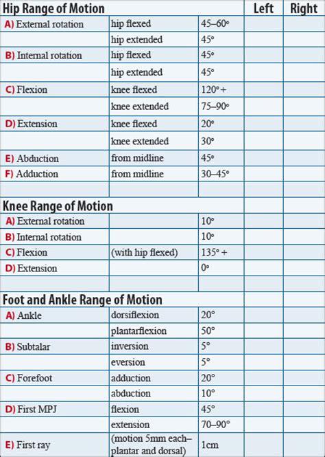 Functional Range Of Motion Chart   Car Interior Design