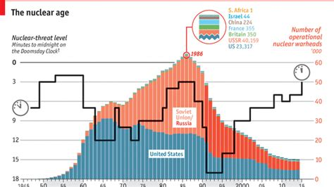 Average Age For Mba In Usa by Interactive Daily Chart The Nuclear Age The Economist