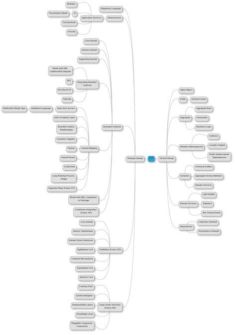 domain driven design concepts software passion
