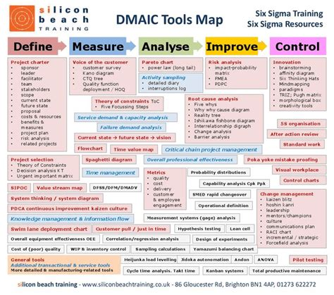 Lean Project Template 148 Best Images About Six Sigma Lean Six Sigma Lss On