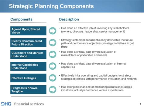 Mba Strategic Planning And Management by Strategic Planning For Financial Services