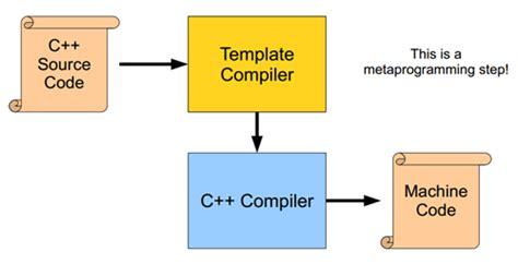 template metaprogramming out of darkness