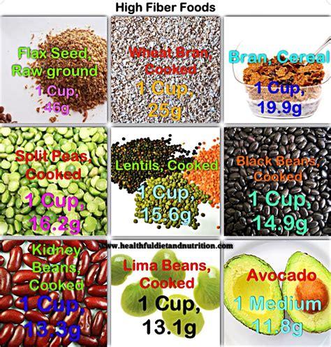 fruit w most fiber dietary fiber foods high dietary fiber