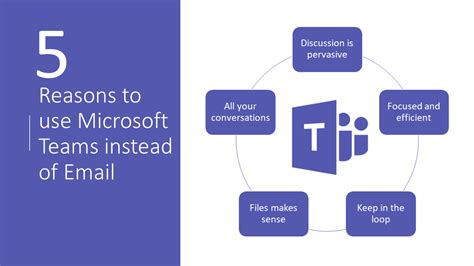7 Foods To Use On Your Instead Of In It by 5 Reasons To Use Microsoft Teams Instead Of Email Steven